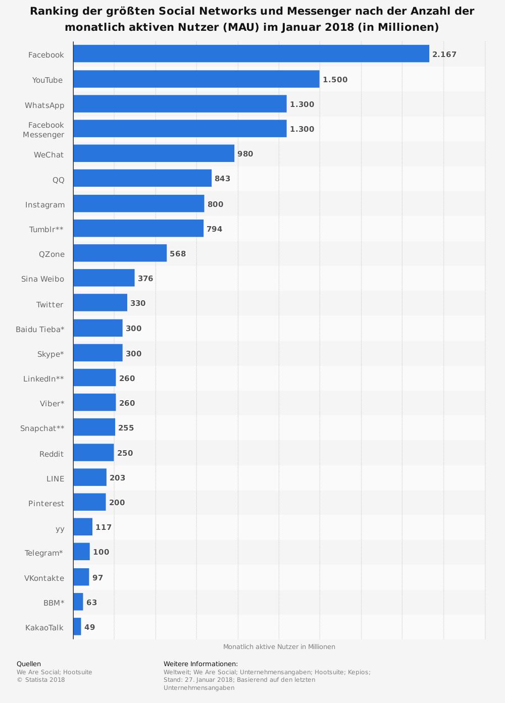 Statista, Soziale Netzwerke